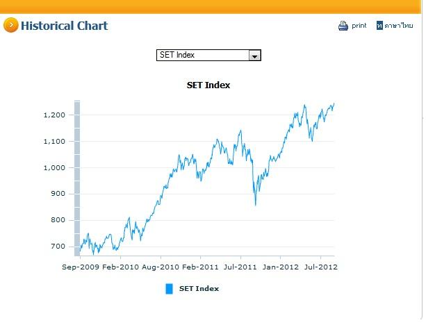 SEI指数新高値120907