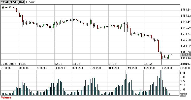 金価格1週間13年2月前半