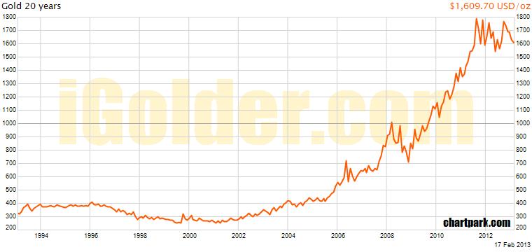 金価格長期13年2月