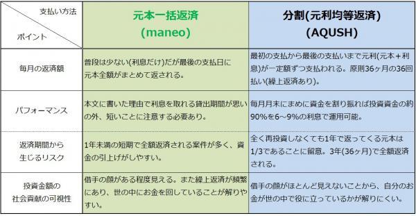 maneo、AQUSH比較まとめ20120111
