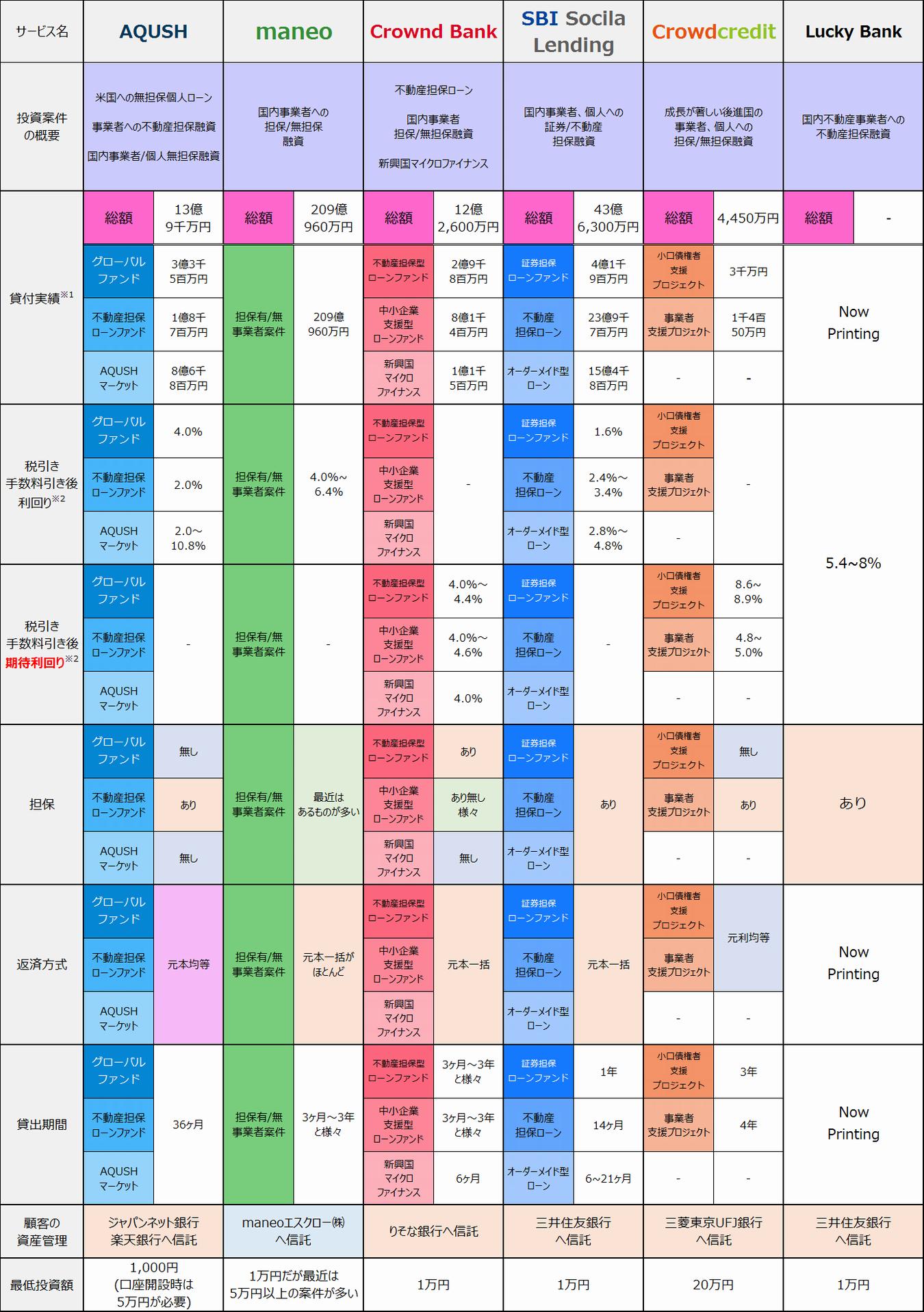 ソーシャルレンディング商品情報20141201