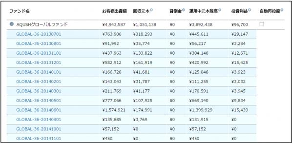 AQSUSHグローバルファンド一覧20141202