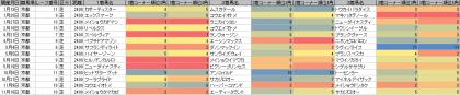 脚質傾向_京都_芝_2400m_20130105~20131223
