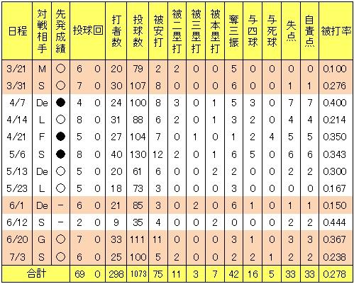 20120709DATA4.jpg