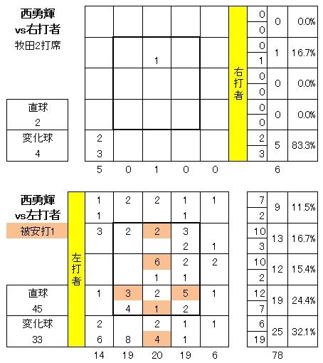 20120710DATA5.jpg