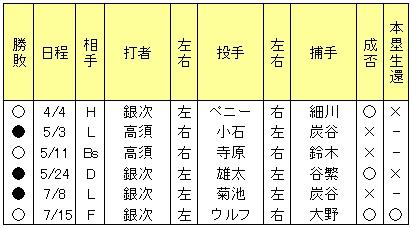 20120715DATA9.jpg