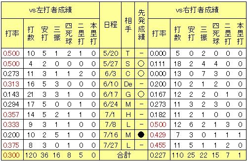 20120727DATA3.jpg