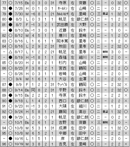 聖澤諒盗塁2011年No.2