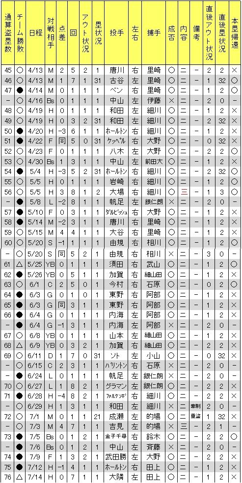 聖澤諒盗塁2011年No.1